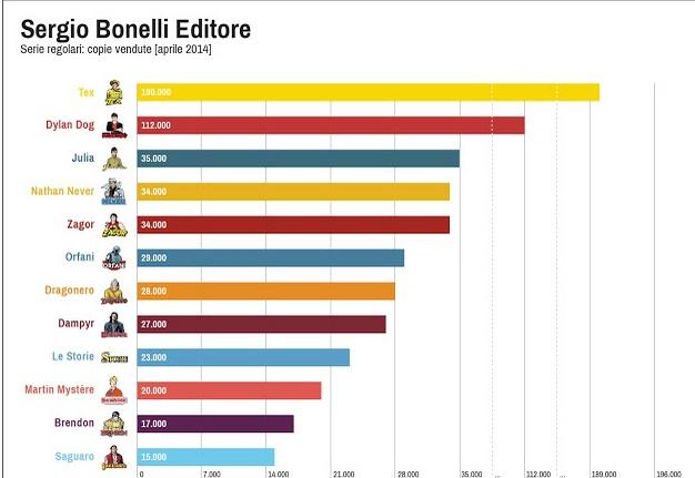Andamento editoriale di Zagor e altri Bonelli - Pagina 3 Sbe_da10