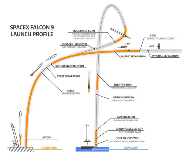 [Space X] Tentative de récupération 1er étage/CRS-7 - Page 3 110