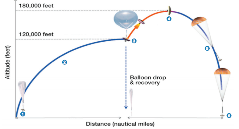 LDSD, le parachute supersonique de la NASA - Page 2 14056610