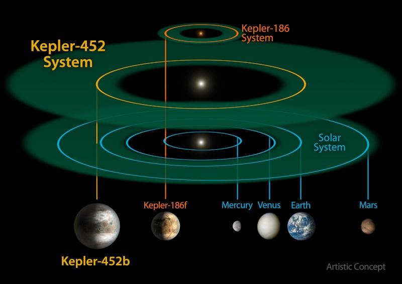 Kepler - Mission du télescope spatial - Page 6 193