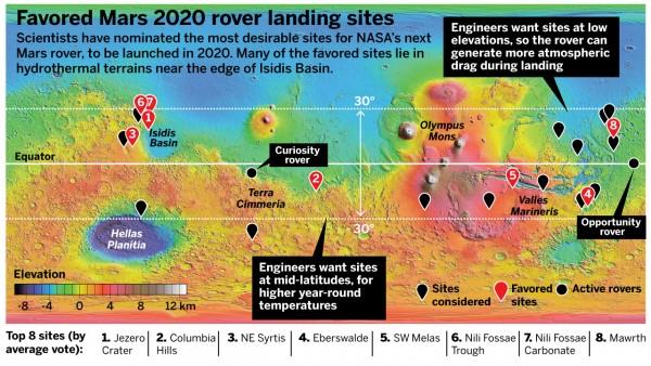 "Préparation du rover Mars 2020 ""Perseverance"" - Page 4 198"