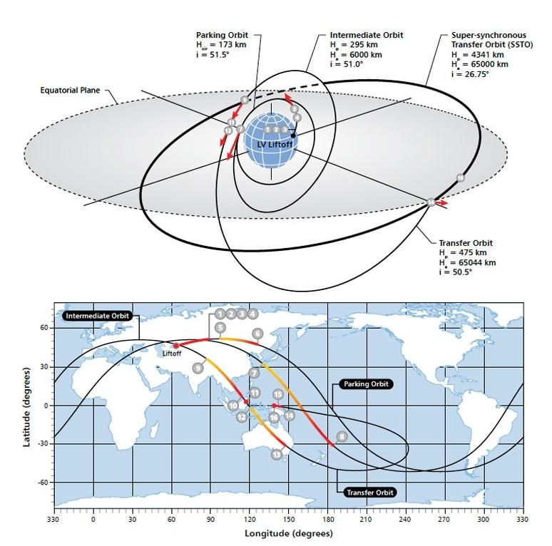 Lancement Proton-M / Inmarsat-5F3 - 28 août 2015 Scree137