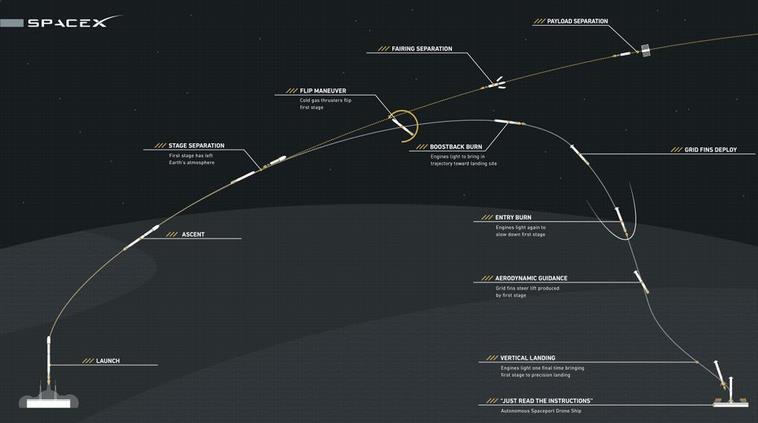 [Space X] Tentative de récupération 1er étage/CRS-7 - Page 3 Screen74