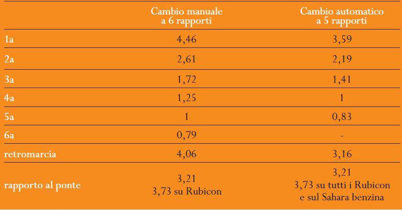 consigli per acquisto sahara 2011 Cambio10