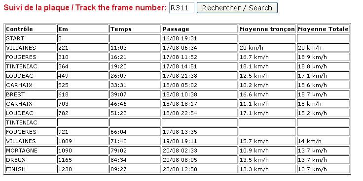 Chute à Condé-sur-Vesgre à 30km de l'arrivée Po20110