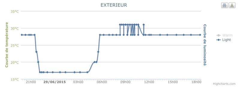 Capteur de température et luminosité [TA4007] défaillant Image10