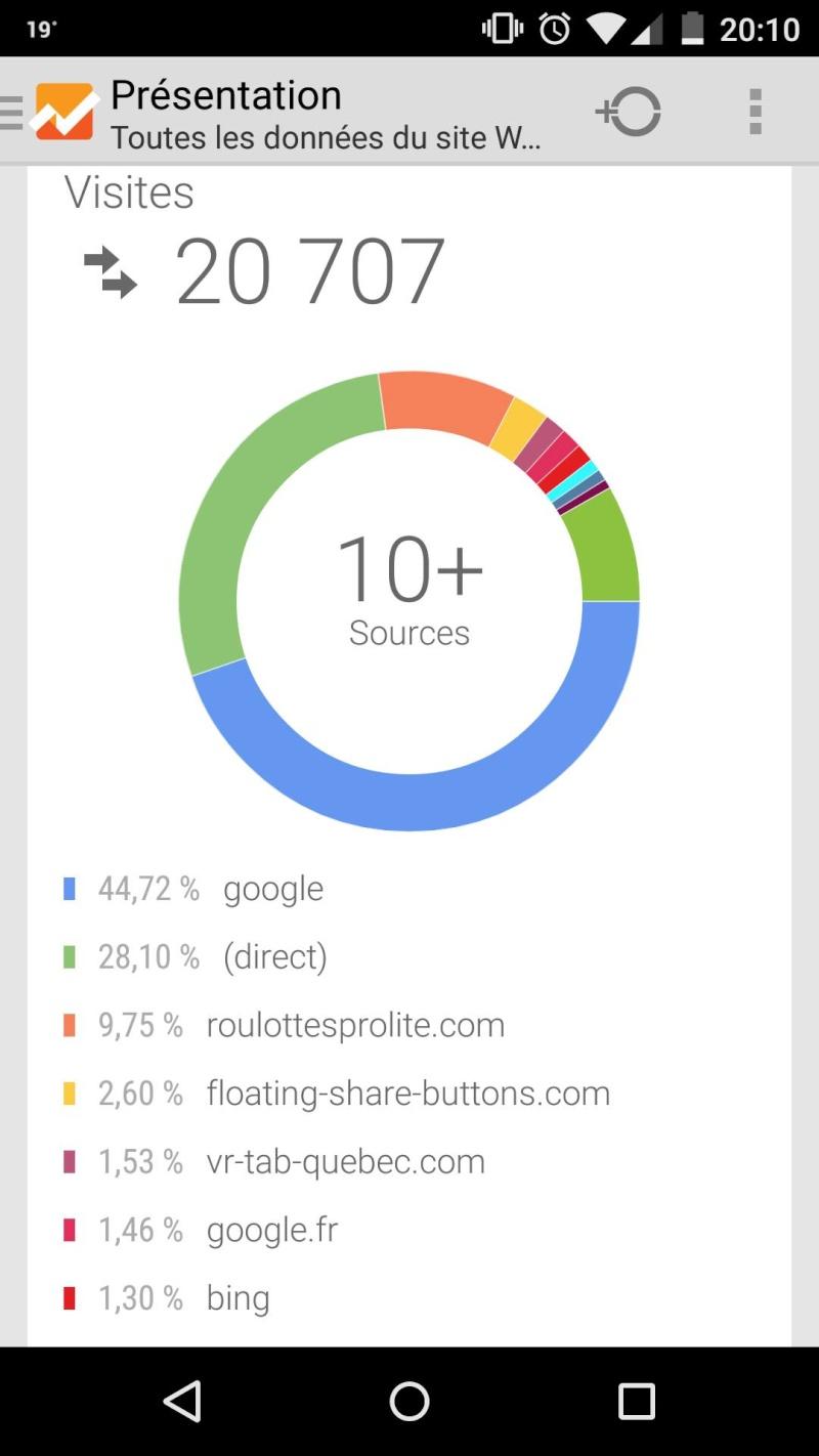 Statistiques du Forum avec Google Analytics 20000_10
