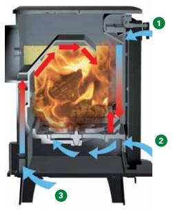 Rocket stove insert for existing outside wood boiler  ????? Cleanb10