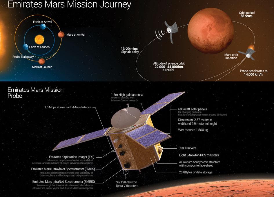Emirates Mars Mission: les EAU veulent Mars - Page 3 Uae-sp10
