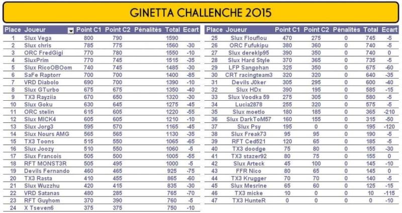 Championnat Ginetta by Starlux - Page 2 Cgm210