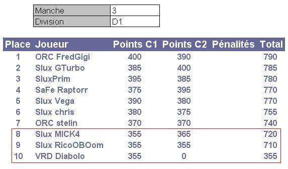 Championnat Ginetta by Starlux - Page 2 Result10