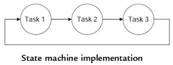 مشاريع الميكروكونترولر المتقدمة بلغة السى نظام تشغيل الزمن الفعلى (الحقيقى) RTOS والمترجم CCS C : 115