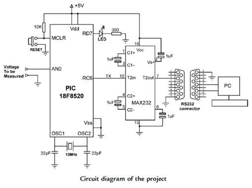 مشاريع الميكروكونترولر المتقدمة بلغة السى نظام تشغيل الزمن الفعلى (الحقيقى) RTOS والمترجم CCS C : 1310