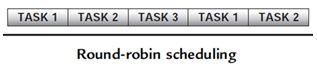 مشاريع الميكروكونترولر المتقدمة بلغة السى نظام تشغيل الزمن الفعلى (الحقيقى) RTOS والمترجم CCS C : 410
