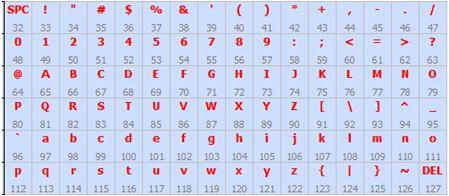 كيفية البدء فى عمل شاشة ليد ماتريكس ناجحة والبرمجة بلغة السى مع المترجم ميكروسى برو : 426