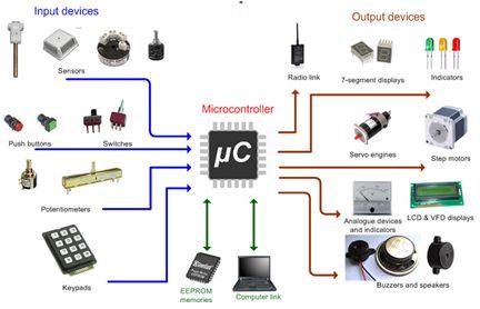 ترجمة وإعداد كتاب البرمجة بلغة السى المدمجة وتطبيقات لغة السى والميكروكونترولر PIC مع المترجم CCS C  : Embedded C Programming Techniques and Applications of C and PIC® MCUS 611