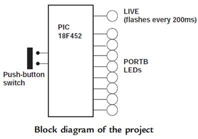 مشاريع الميكروكونترولر المتقدمة بلغة السى نظام تشغيل الزمن الفعلى (الحقيقى) RTOS والمترجم CCS C : 910