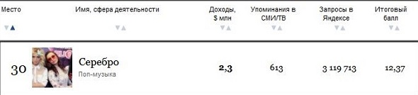 СМИ о группе Серебро - Страница 3 01511110