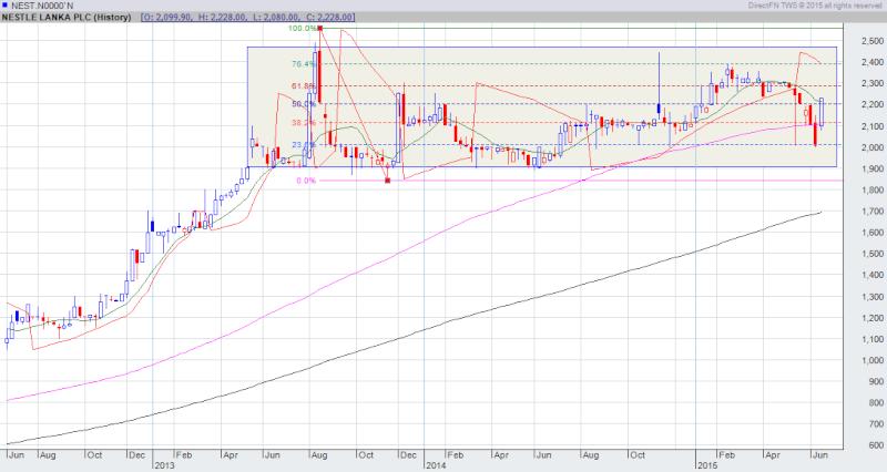 NEST chart pattern Nest10