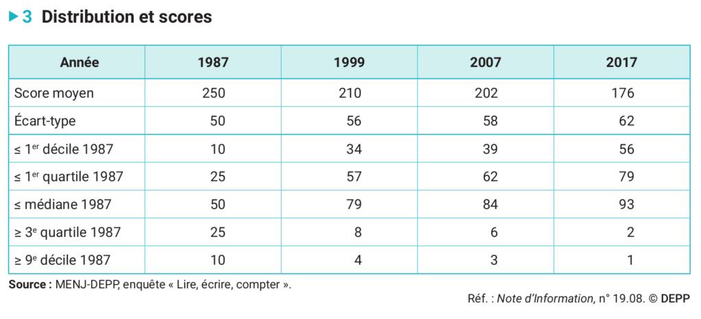 L'évolution des performances en calcul des élèves de CM2 à trente ans d'intervalle (1987-2017) Depp-n11