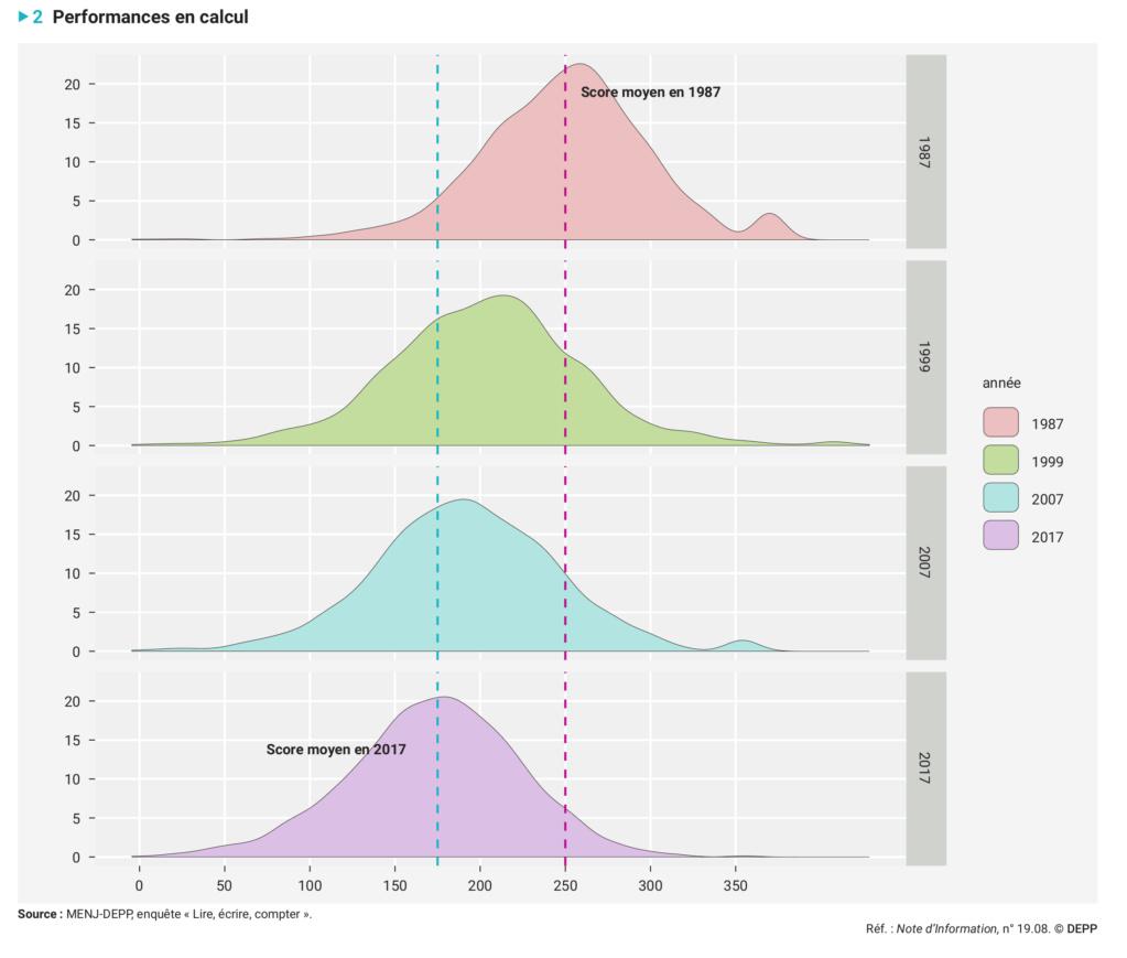 L'évolution des performances en calcul des élèves de CM2 à trente ans d'intervalle (1987-2017) Depp-n12