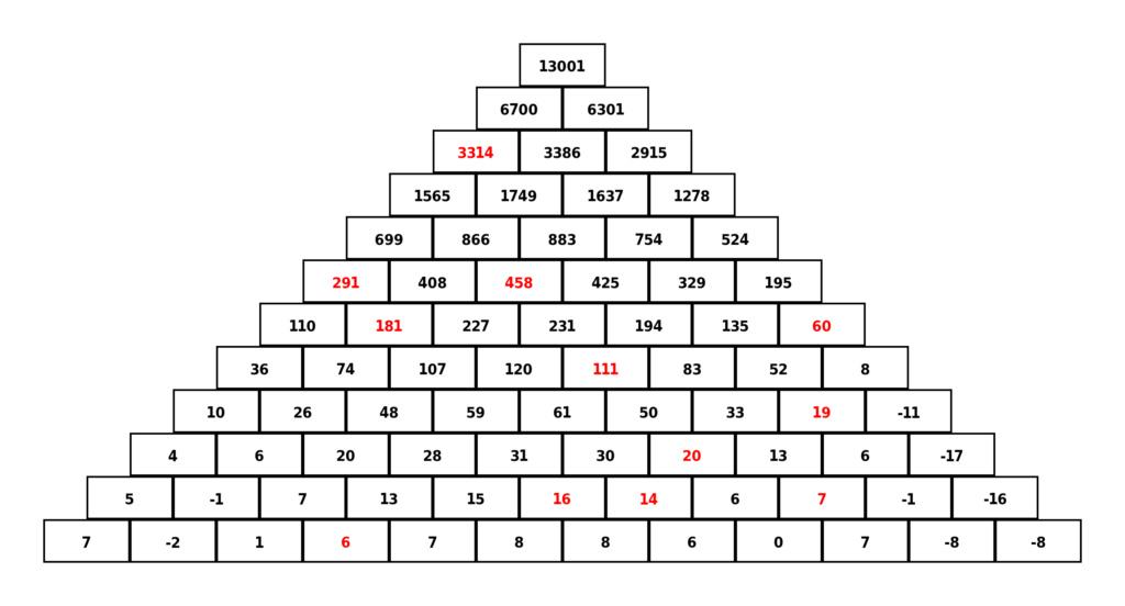 [Maths] Où trouver un générateur de pyramides additives? Pyrami12