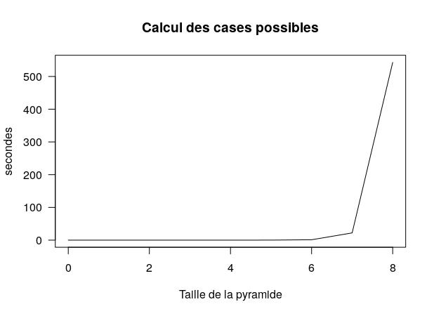 [Maths] Où trouver un générateur de pyramides additives? Rplot014