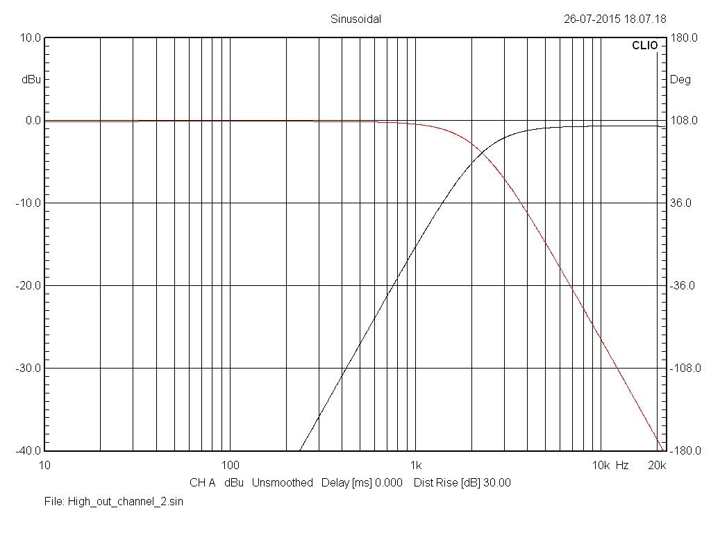Filtre actif JBL UREI 5234 Channe10