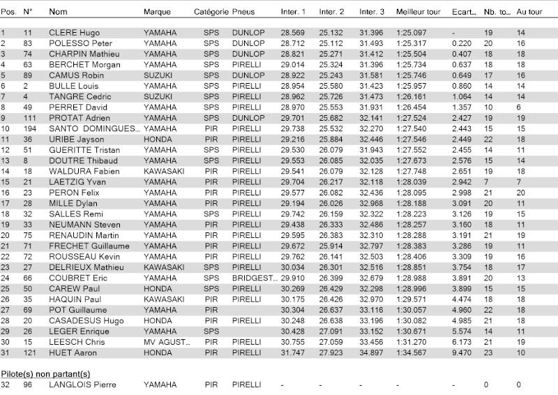 [FSBK] Ledenon 2015 Result10