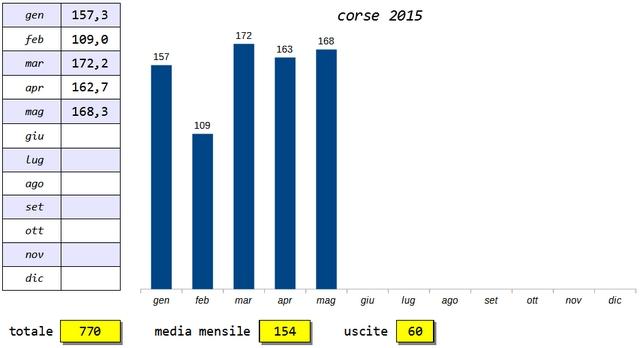 Classifica Forrest Gump 2015 - Pagina 3 2015-010