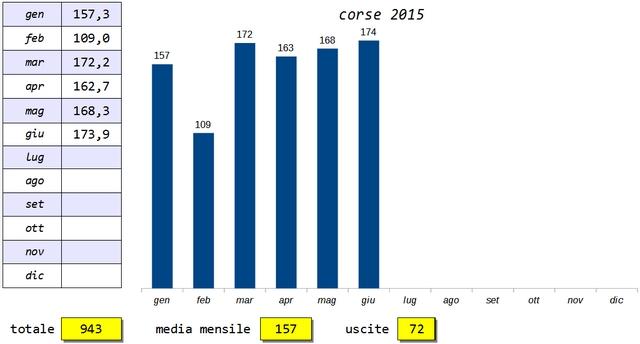 Classifica Forrest Gump 2015 - Pagina 4 2015-012