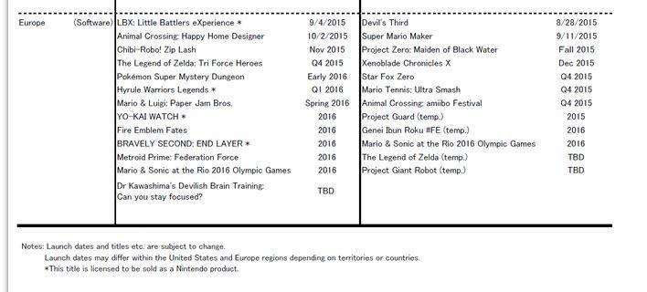 Nintendo met à jour son listing de sorties des jeux 2015 / 2016 14382710