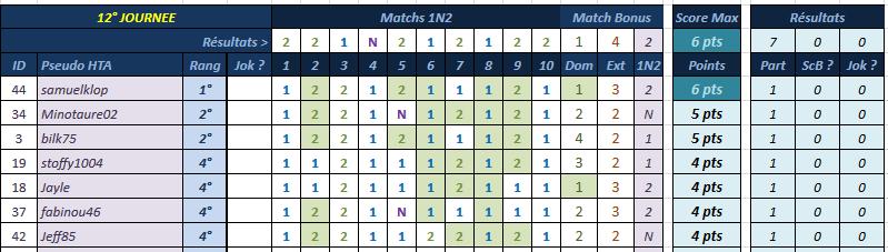 [Pronos] Saison 58 - Journée 12 Classe10