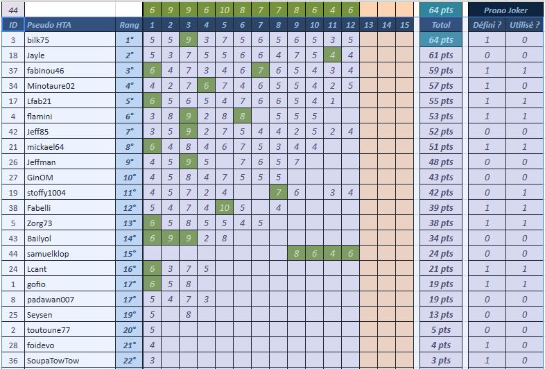 [Pronos] Saison 58 - Journée 12 Classe11