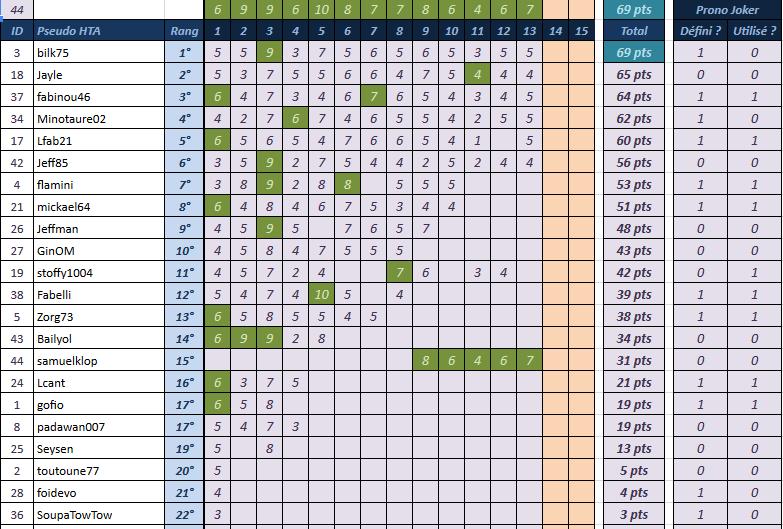 [Pronos] Saison 58 - Journée 13 Classe12