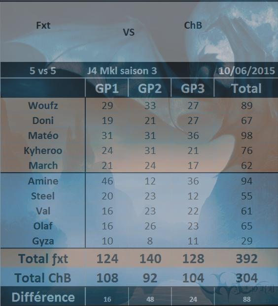 J4 Fxt vs ChB Win J4_fxt10