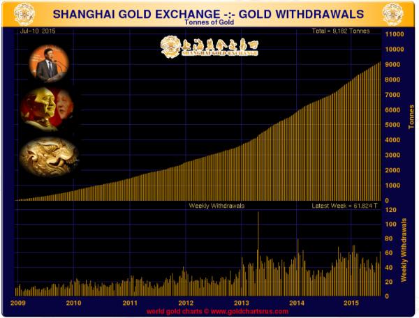 Géopolitique Mondiale - Page 3 Shangh10