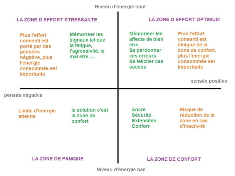 gestion de l'énergie confort effort panique Les_zo11