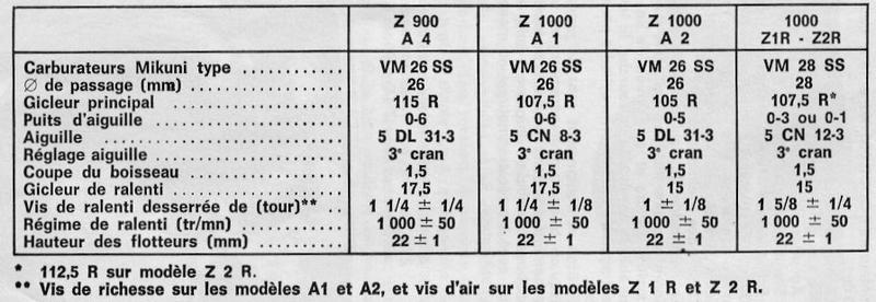 Carburateurs ZIE n° série 0411x de 73 2628ss10