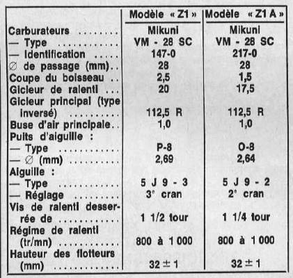 Carburateurs ZIE n° série 0411x de 73 28sc10
