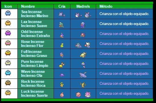 Crianza Pokémo [información] Incien10