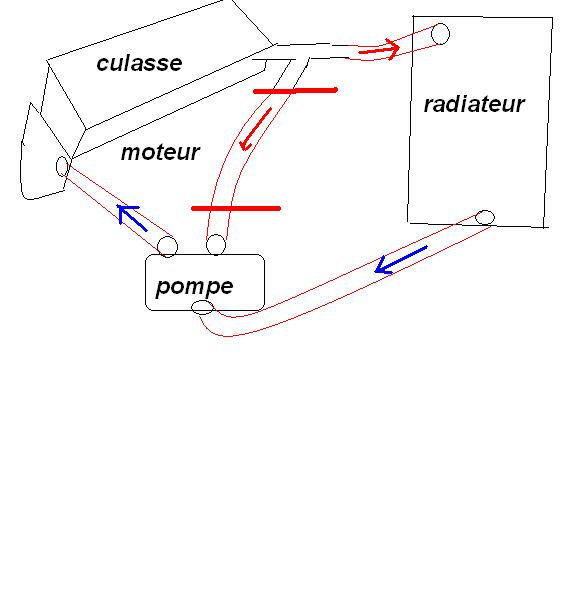 circuit refroidissement Refroi10