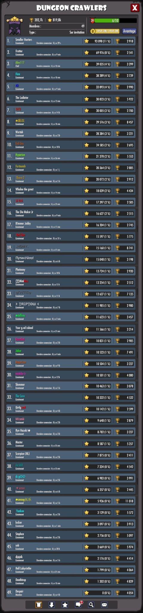 TOURNOI #44 ,2nd place pour fdkgo et RED ONE ET WHALOU vainqueur du Horny avec DC Dc210