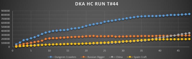 TOURNOI #44 ,2nd place pour fdkgo et RED ONE ET WHALOU vainqueur du Horny avec DC Snag-010