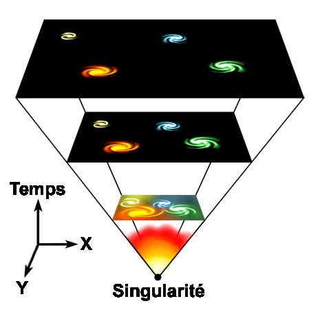 Big Bang: Hypothèse ou théorie avérée ? - Page 6 Univer10