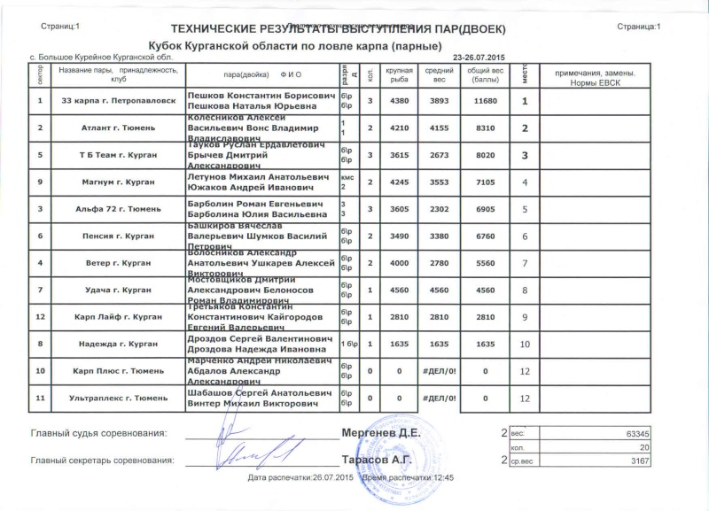 Кубок Курганской области по ловле карпа. Eaiaa_11