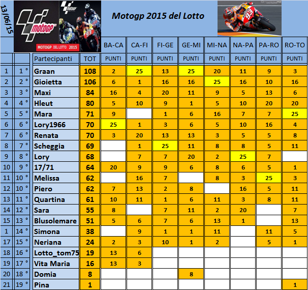 Classifica del Motogp del Lotto 2015 - Pagina 2 Classi16