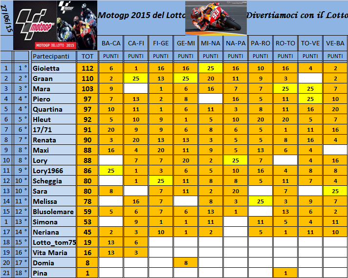 Classifica del Motogp del Lotto 2015 - Pagina 2 Classi24