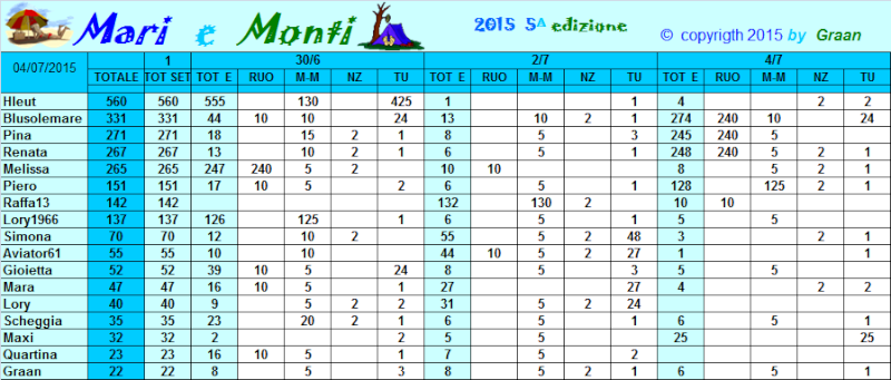 Classifica Mari e Monti 2015 Classi30
