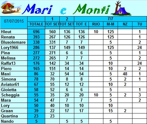 Classifica Mari e Monti 2015 Classi31